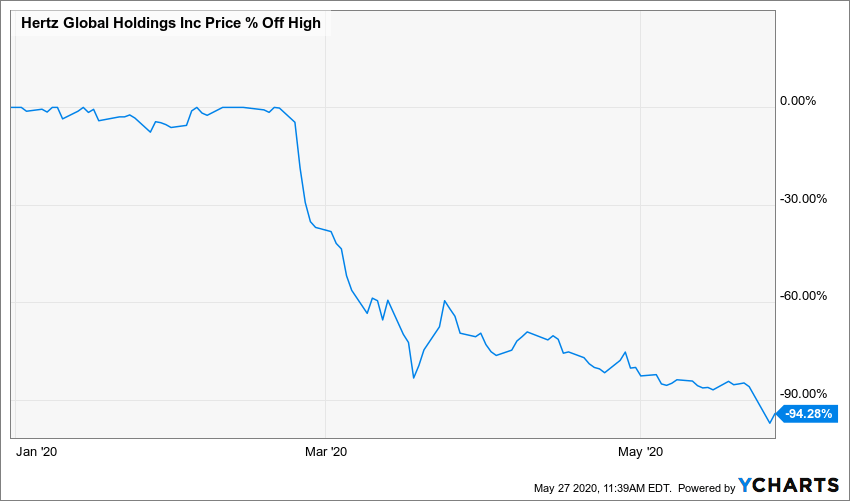 Chart of Hertz' company stock price as a percentage off of its high. There's a steep fall around the time the COVID-19 pandemic hit.