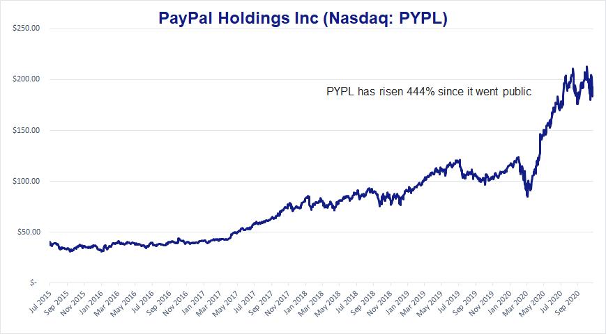 Chart showing PayPal has risen 444% since it went public.