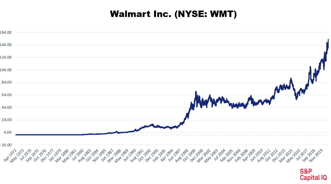 Chart showing that Walmart has grown exponentially since its IPO.