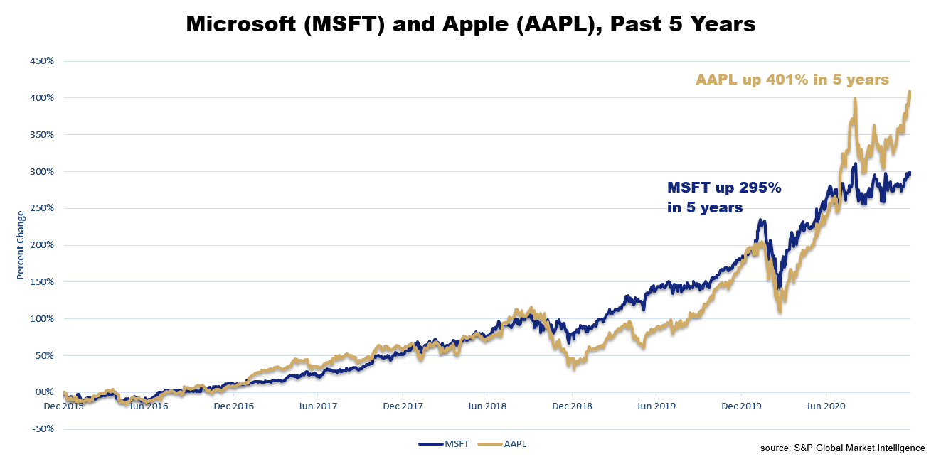 MSFT and AAPL Stocks 5 Year