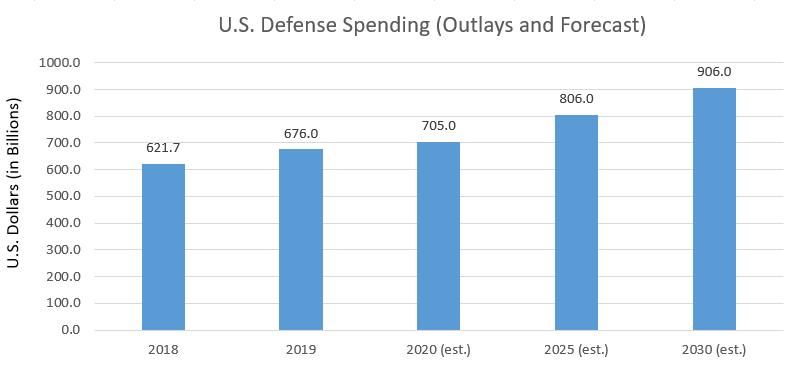 US Defense Spending Forecast Chart
