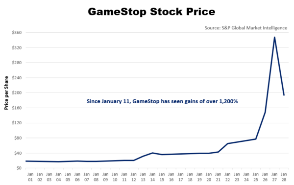 Chart of GameStop's stock price in January 2021