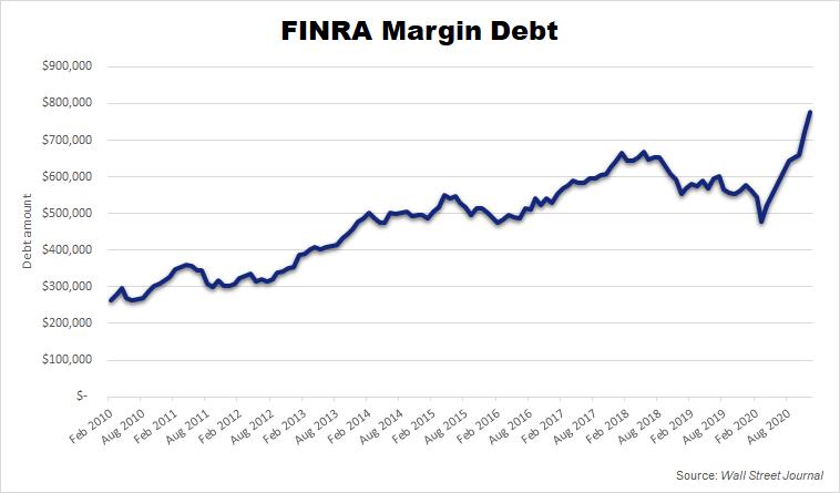 FINRA Margin Debt Chart