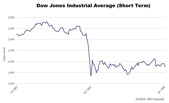 dow jones short term chart