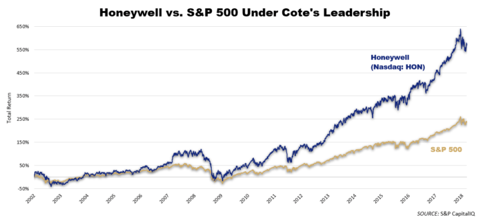 honeywell vs S&P 500 under cote's leadership graph